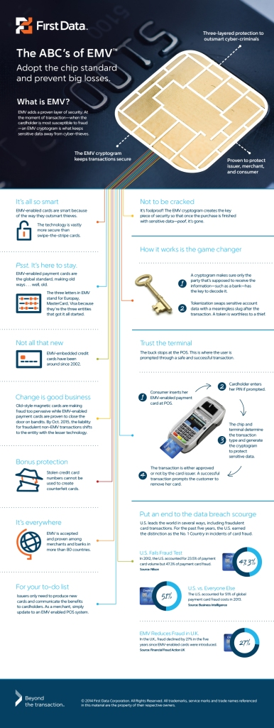 How EMV works