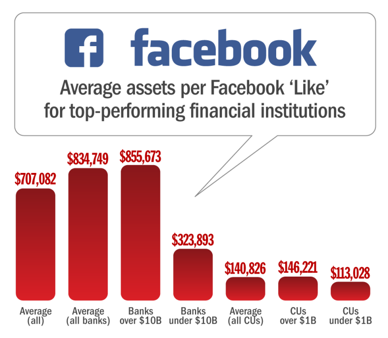 average_assets_per_facebook_like