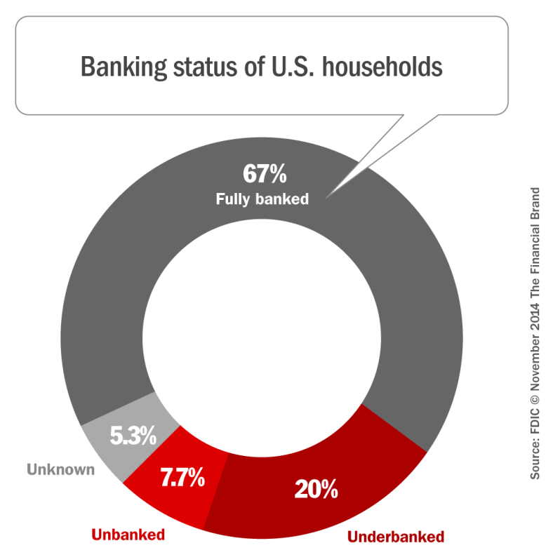 banking_status_of_us_households