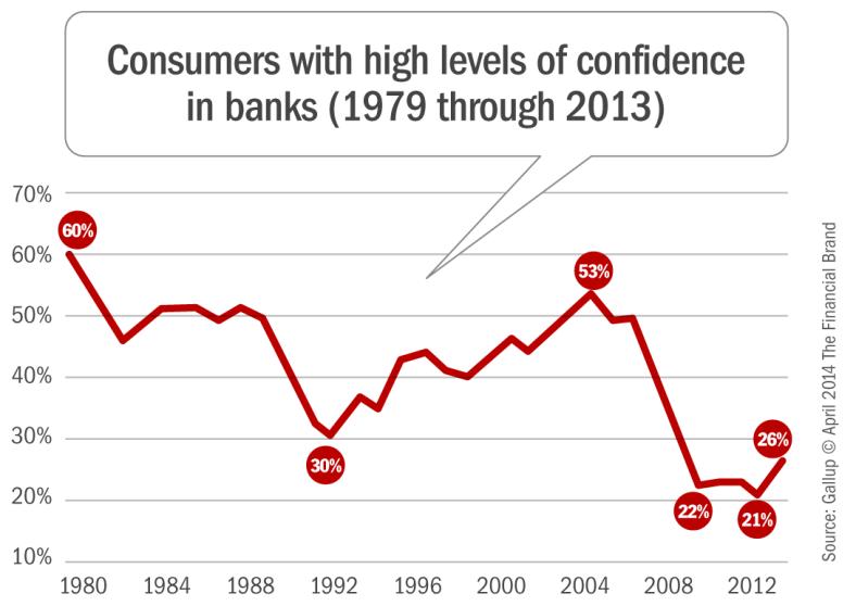 consumer_confidence_in_banks_1979_through_2013