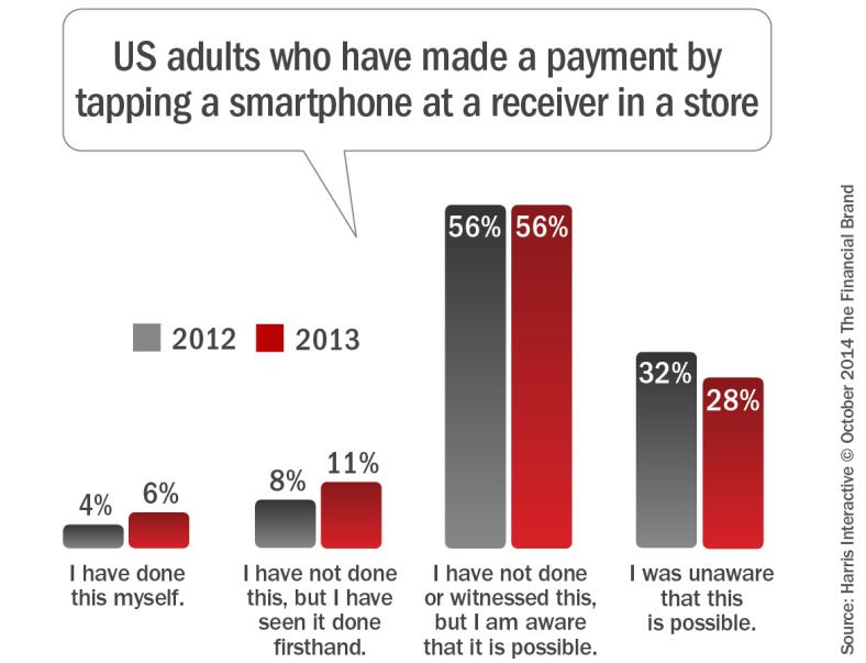 consumers_making_instore_mobile_payments