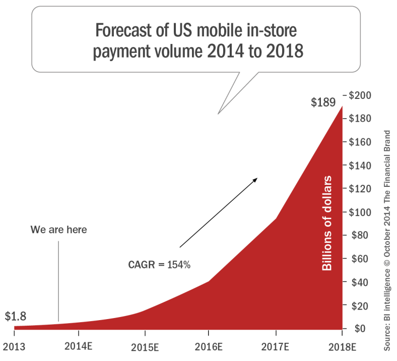 forecast_of_mobile_instore_payments