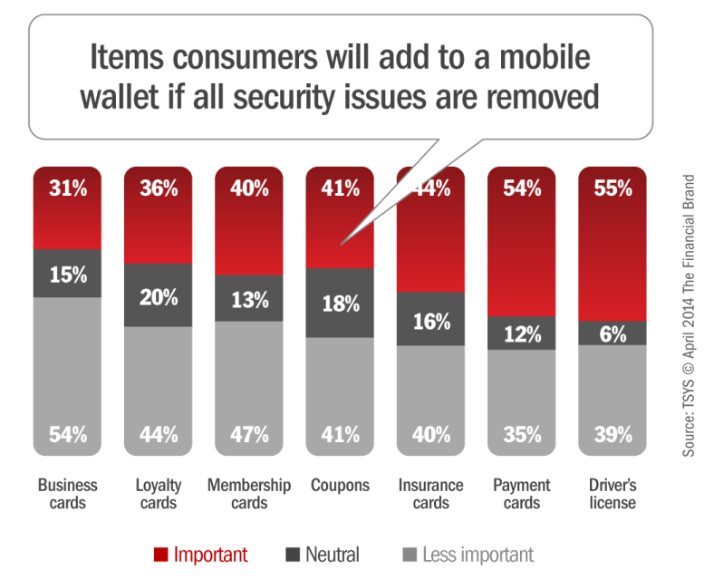 how_consumers_are_willing_to_use_mobile_wallets