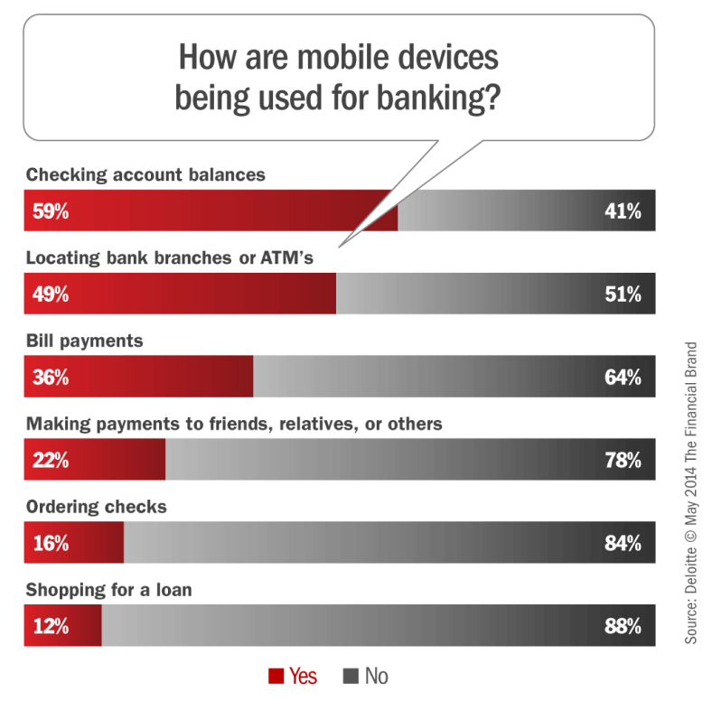 how_consumers_use_mobile_devices_for_banking