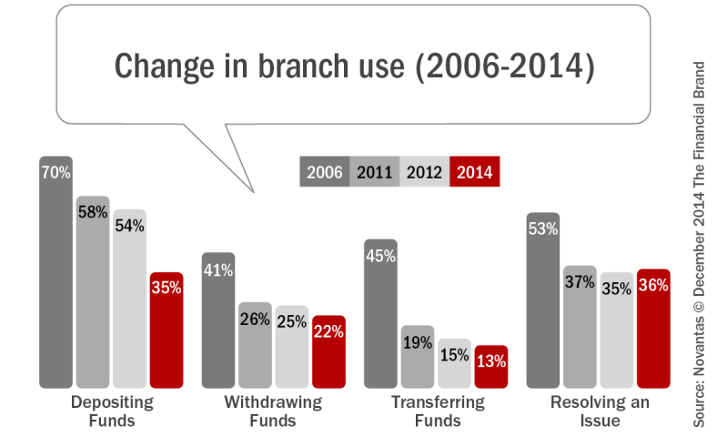 how_consumers_use_of_branches_has_changed_over_time