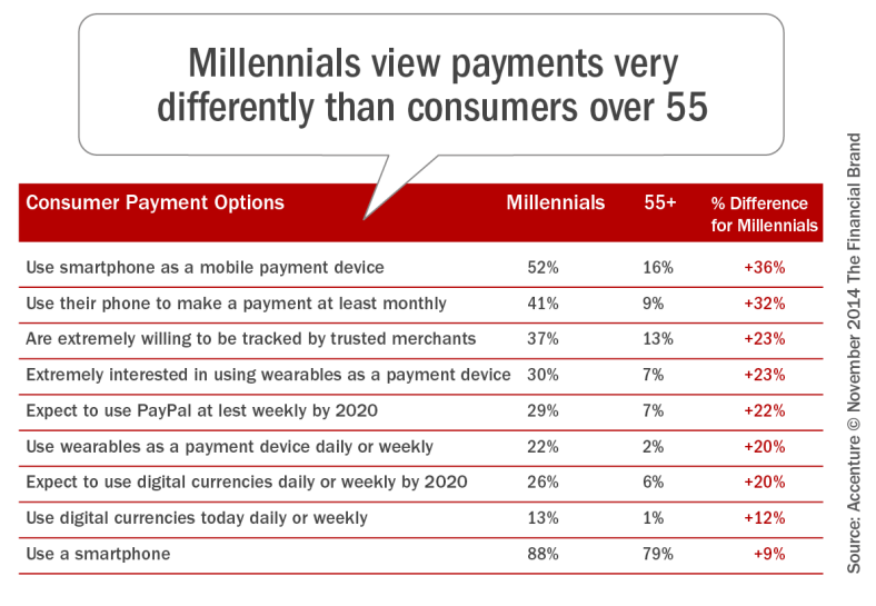 how_millennials_view_payments