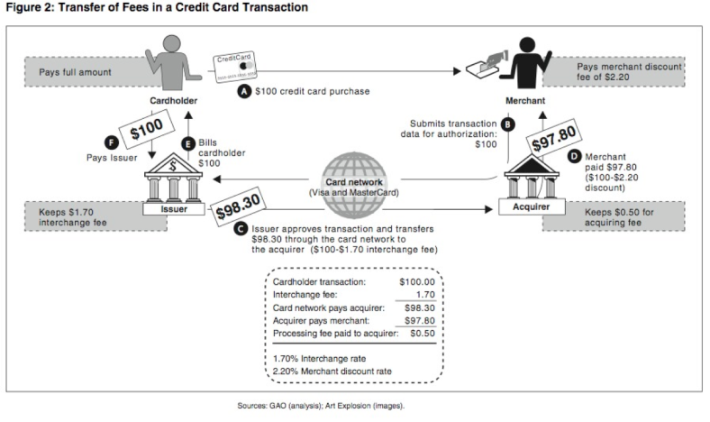 Credit-card-economics