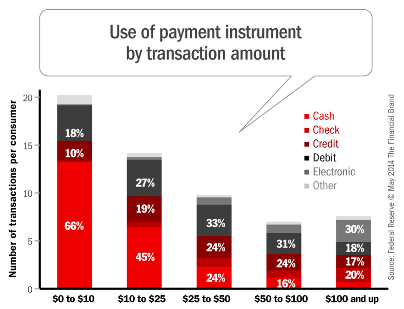 payment_type_by_transaction_amount