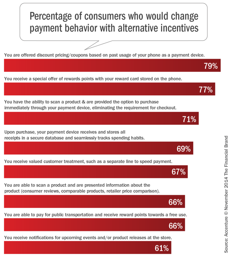 percentage_of_consumers_willing_to_change_payment_behavior