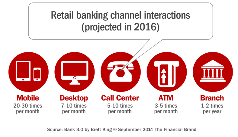 projections_for_retail_banking_interactions_by_channel